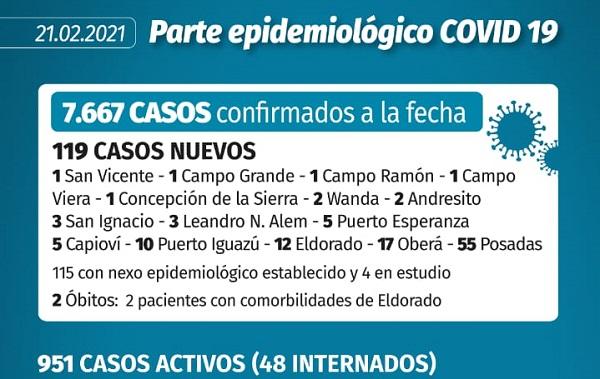 Otros 119 casos y dos muertes por coronavirus — Misiones