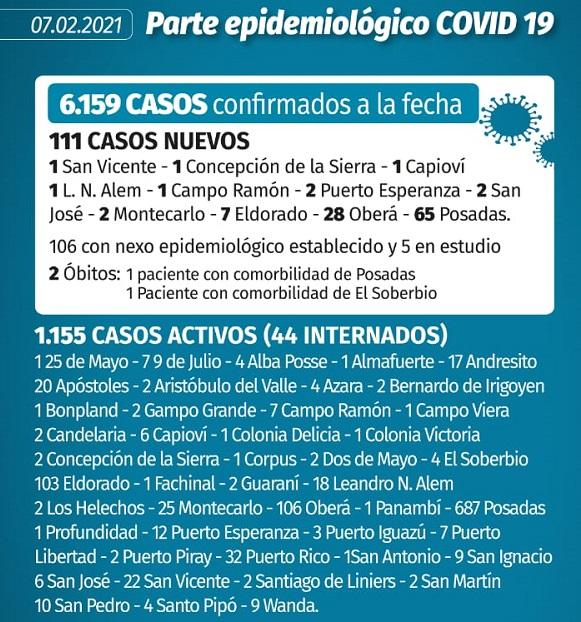 Coronavirus: en Misiones se registraron 111 casos nuevos y dos muertes más