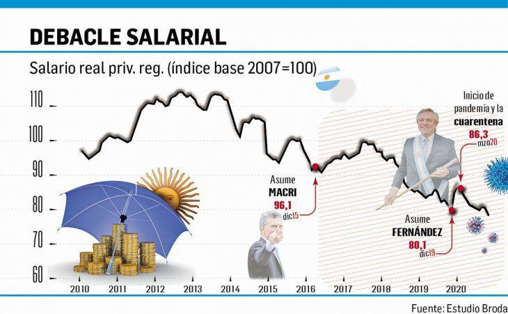 Inflación y precios: el salario real es el más bajo en los últimos 18 años  - MisionesOnline