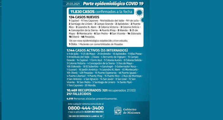 Coronavirus en Misiones: se confirmaron 134 casos nuevos y un muerto este  sábado - MisionesOnline
