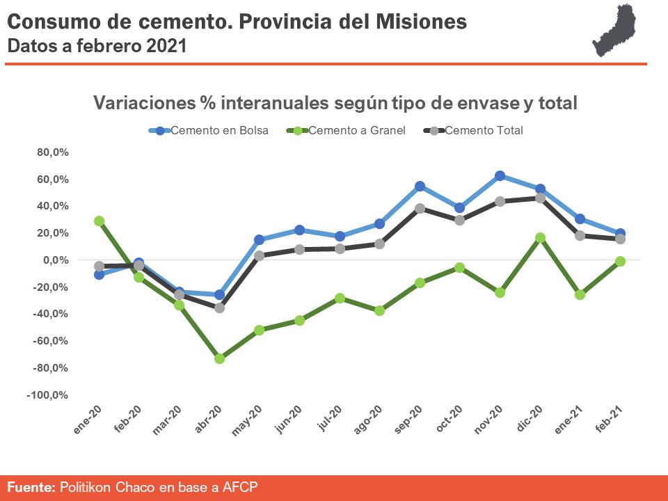 Volvió a crecer el consumo de cemento en Misiones y acumula 10 meses de incremento