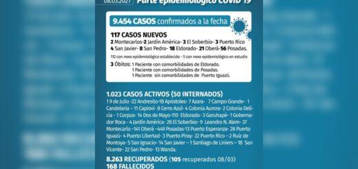 Coronavirus: se confirmaron 117 casos en Misiones y tres muertes este lunes