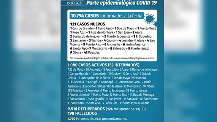 Coronavirus en Misiones: en las últimas 24 horas se registraron 131 nuevos casos y un fallecido oriundo de Santa Cruz