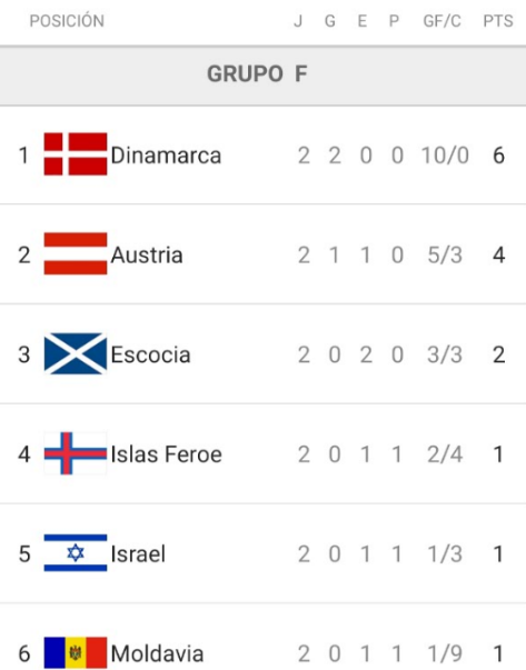 Fútbol europeo: continúa la fecha 3 de las Eliminatorias UEFA 2022