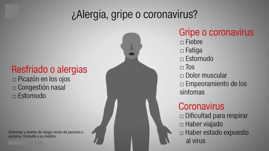 Alergia gripe o coronavirus