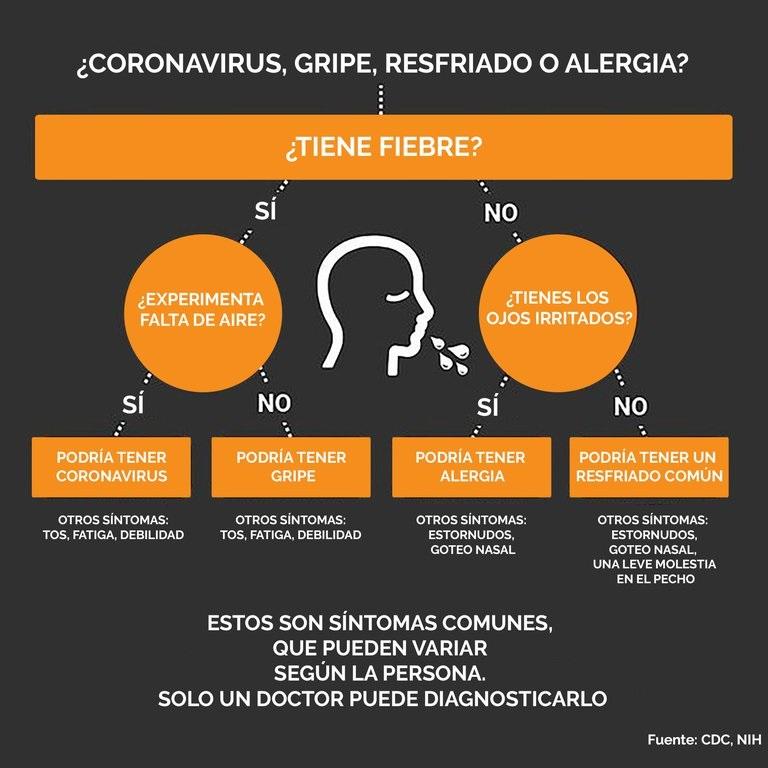 Alergia, gripe, coronavirus