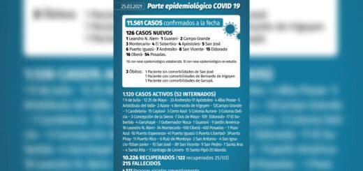 Coronavirus en Misiones: este jueves se confirmaron 126 casos y 3 muertes