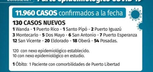 Coronavirus: en Misiones se confirmaron 130 nuevos casos en las últimas 24 horas