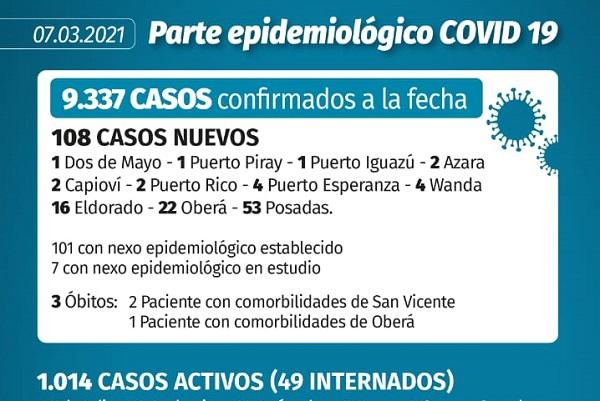 Coronavirus: en Misiones se registraron tres fallecimientos en las últimas 24 horas y 108 nuevos casos