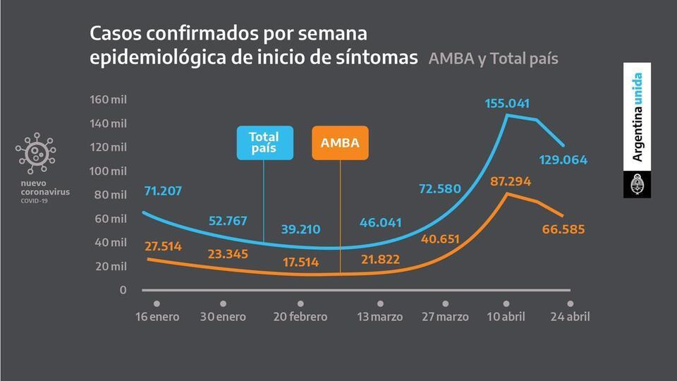 Alberto Fernández extendió las medidas restrictivas