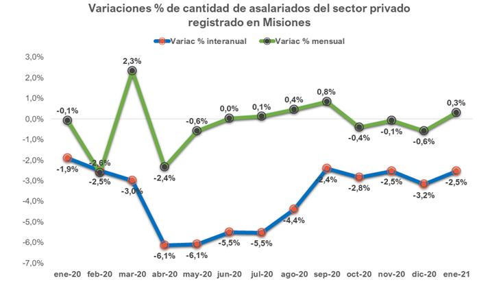 Tras 3 meses de caídas, en enero volvió a crecer el empleo privado registrado en Misiones: se crearon 284 puestos