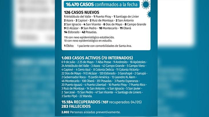 Coronavirus en Misiones: este martes confirmaron 126 nuevos casos y un fallecido en Santa Ana