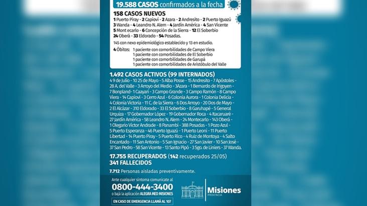 Coronavirus en Misiones: este martes hubo 158 nuevos casos y 4 fallecimientos
