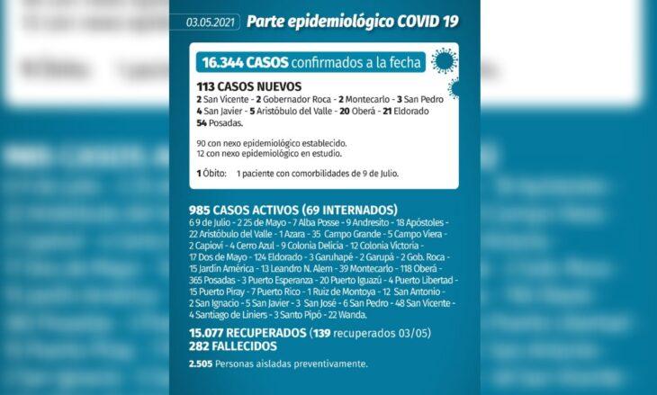Coronavirus en Misiones: se confirmaron 113 casos y una muerte este lunes