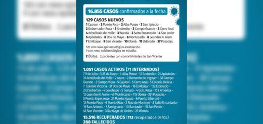 Coronavirus en Misiones: se confirmaron 129 casos y dos muertes este viernes