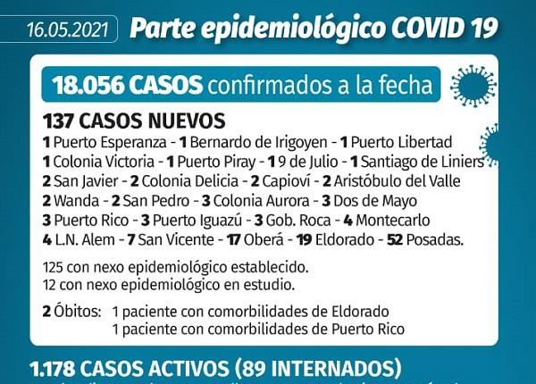Coronavirus: en Misiones se reportaron 137 nuevos casos y dos muertes, este domingo