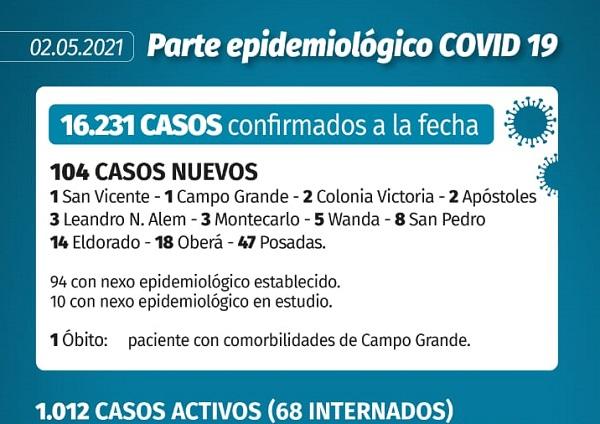 Coronavirus: se registraron 104 casos nuevos y un fallecimiento en Misiones