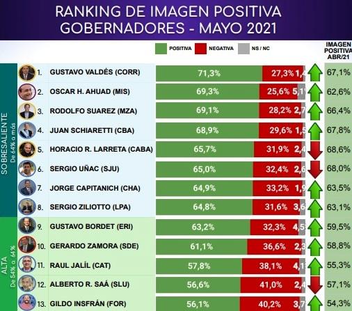 """""""Lalo"""" Stelatto es el intendente con mejor imagen de la Argentina y Herrera Ahuad está entre los dos gobernadores con más aceptación según una encuesta nacional"""