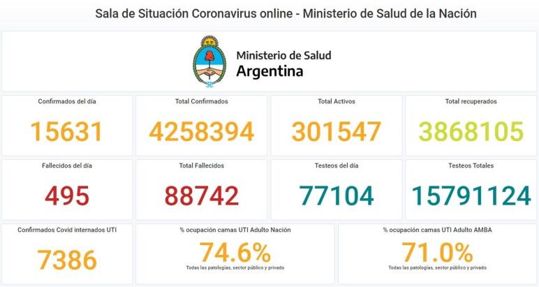15.631 contagios y 495 muertes en 24 horas — Coronavirus en Argentina