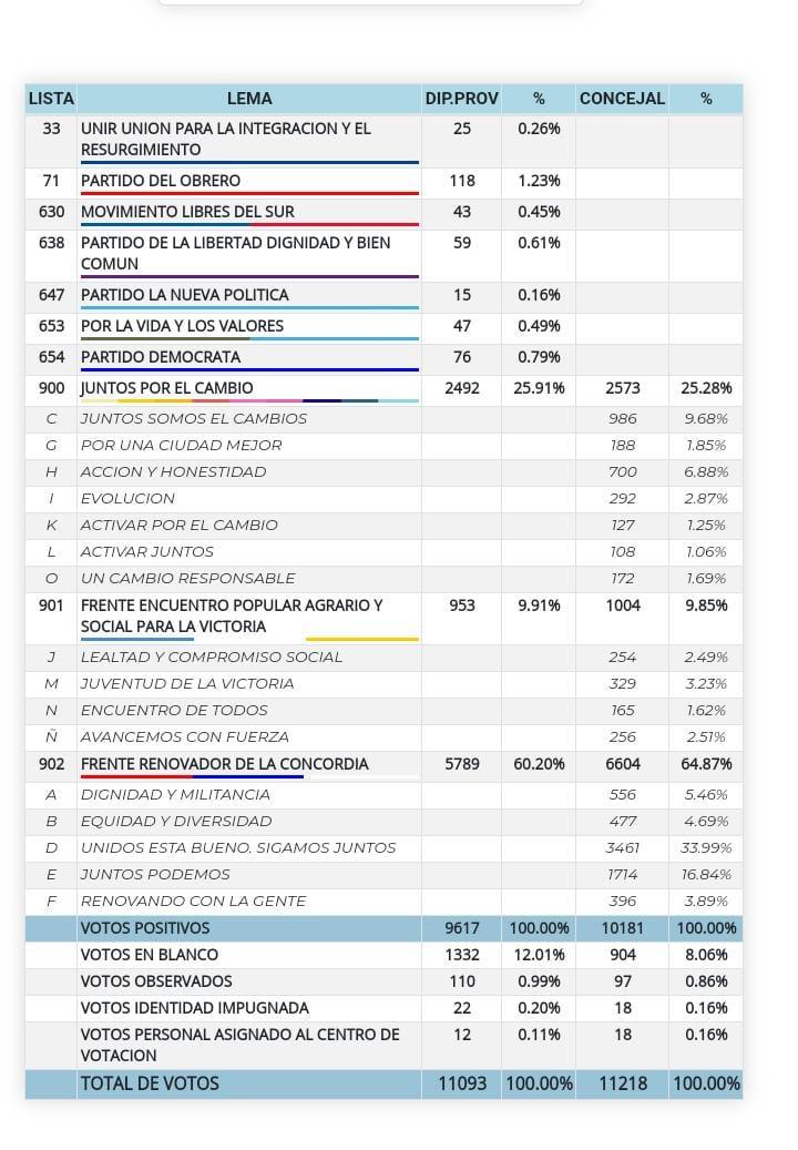 resultados de Puerto Rico