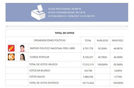 El líder de izquierda Pedro Castillo se encamina a ganar la elección presidencial en Perú