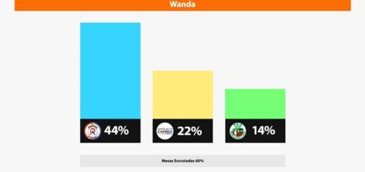 #MisionesElige: la Renovación se impuso en Wanda con 44% de los sufragios