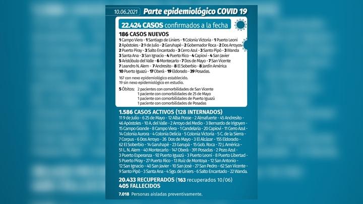 Coronavirus en Misiones: 186 nuevos casos y cinco fallecidos en las últimas 24 horas