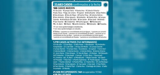 Coronavirus en Misiones: 188 nuevos casos y siete fallecidos en las últimas 24 horas
