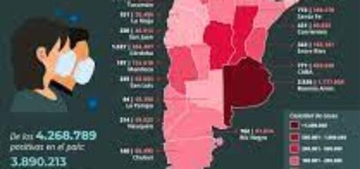Coronavirus: en las últimas 24 horas Argentina presenta 301 muertes y 10.395 contagios