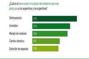 Deforestación, incendios forestales y residuos son los principales temas ambientales que preocupan a los argentinos, según investigación