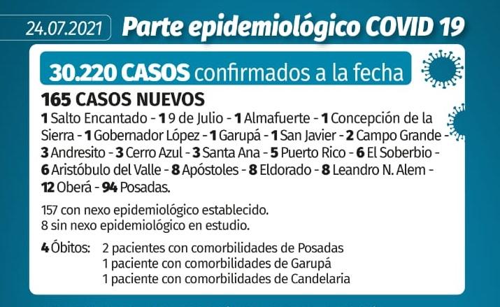 Coronavirus en Misiones: se confirmaron 165 casos y 4 muertes este sábado
