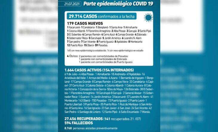 Coronavirus en Misiones: se confirmaron 179 casos y 4 muertes este miércoles