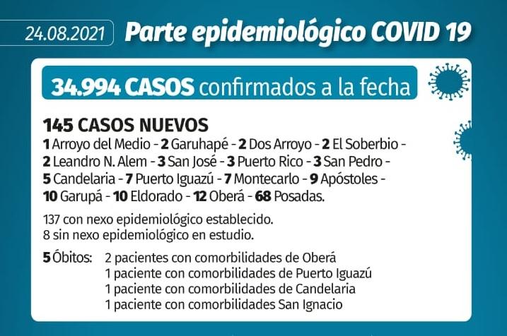 coronavirus en misiones