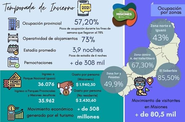 Receso invernal en Misiones: el turismo dejó en la provincia más de 508 millones de pesos y picos de ocupación del 78 por ciento