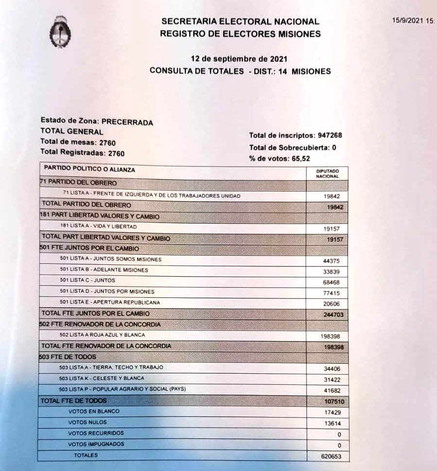 PASO 2021: el escrutinio definitivo ratificó que Carlos Fernández fue el candidato más votado en Misiones