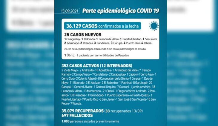 Coronavirus en Misiones: se confirmaron 25 casos y una muerte este lunes
