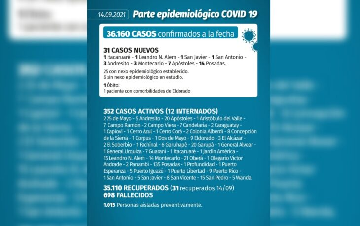 Coronavirus en Misiones: se confirmaron 31 casos y una muerte este martes