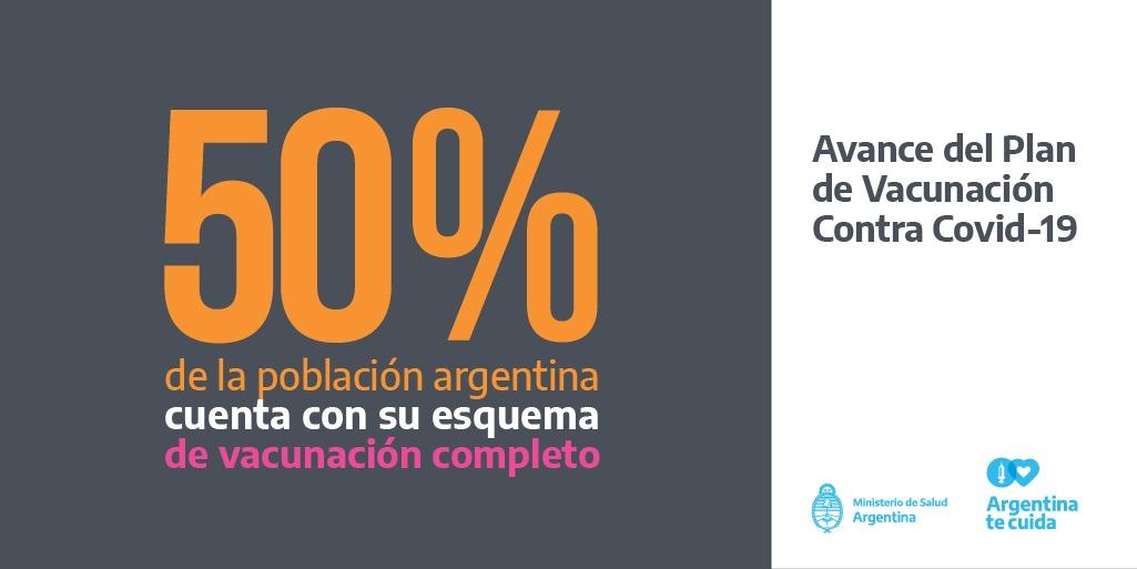 población Argentina vacunada